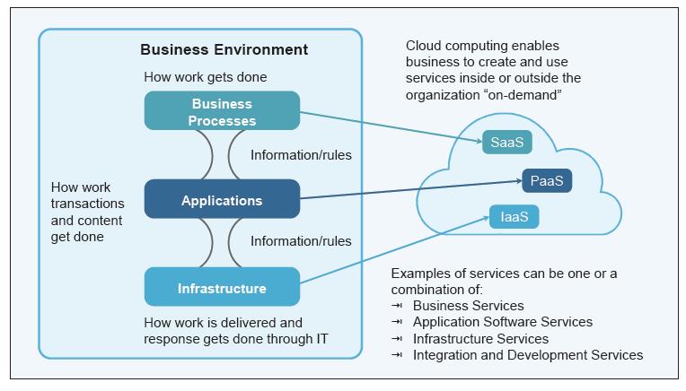 Cloud Business Environment