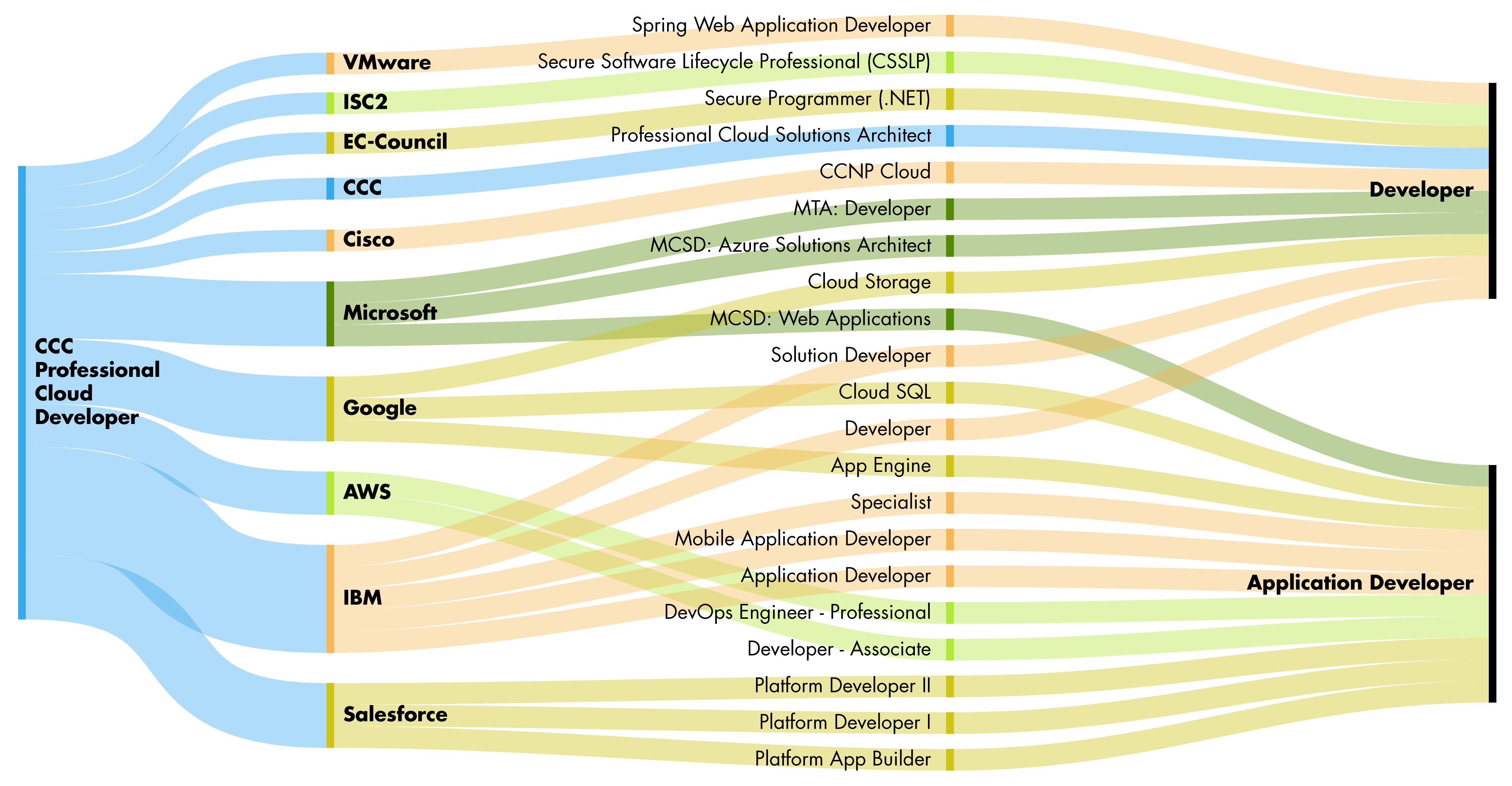 Professional Cloud Developer Cloud Credential Council