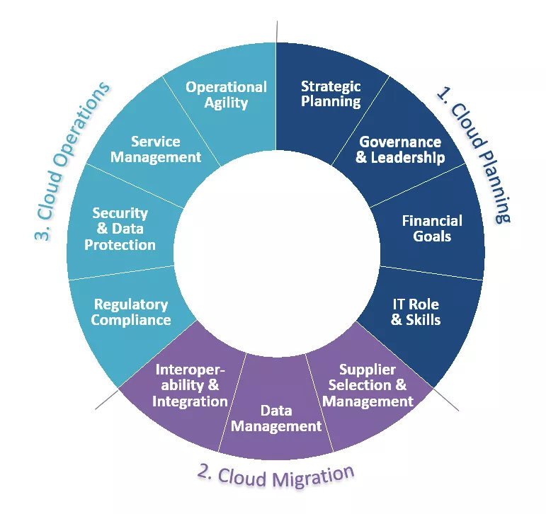 cloud-management-model