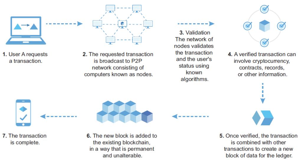 Knowledge Byte: Understanding Blockchain 101   Cloud Credential Council